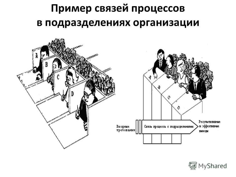 Пример связей процессов в подразделениях организации