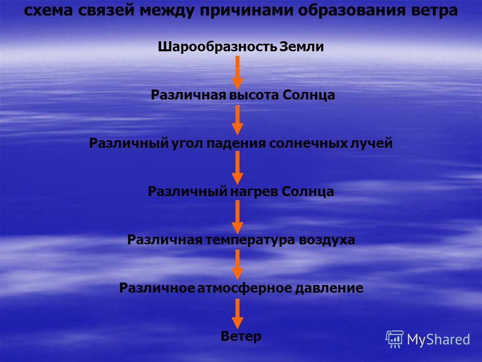 схема связей между причинами образования ветра Шарообразность Земли Различная высота Солнца Различный угол падения солнечных лучей Различный нагрев Солнца Различная температура воздуха Различное атмосферное давление Ветер