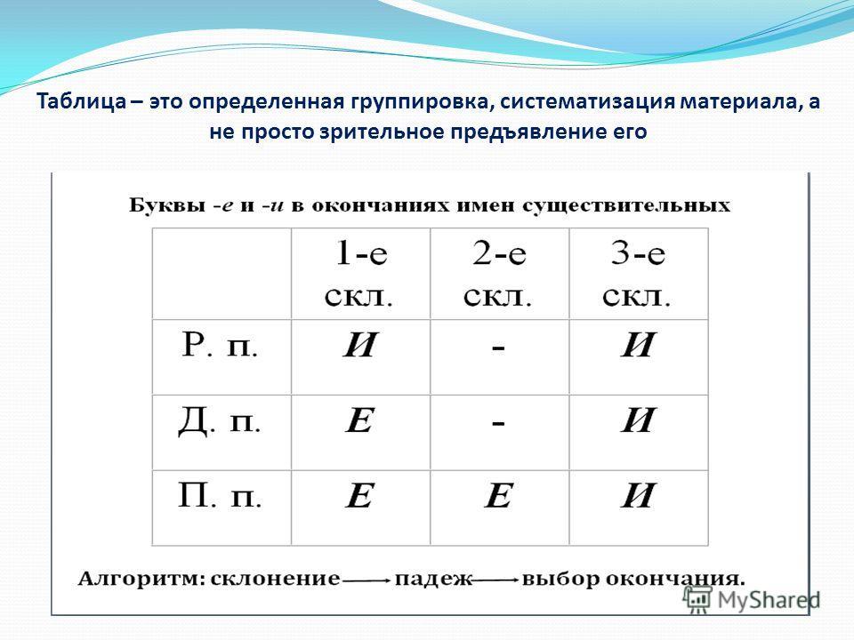 Таблица – это определенная группировка, систематизация материала, а не просто зрительное предъявление его