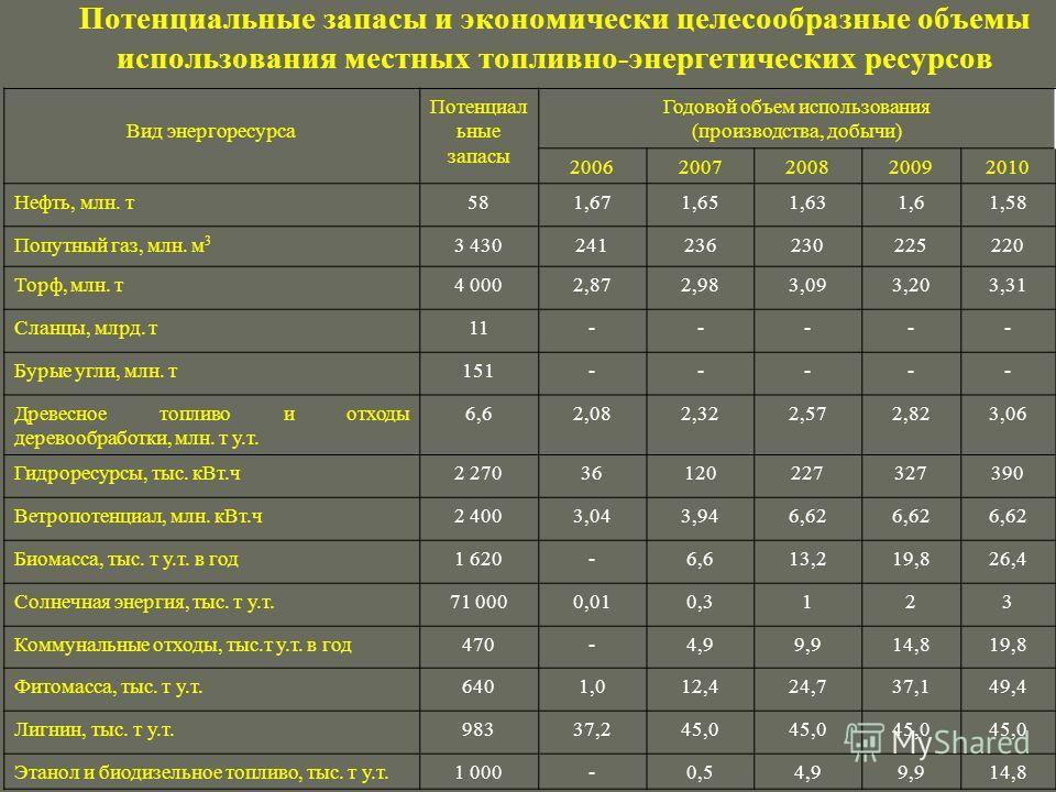 Потенциальные запасы и экономически целесообразные объемы использования местных топливно-энергетических ресурсов Вид энергоресурса Потенциал ьные запасы Годовой объем использования (производства, добычи) 20062007200820092010 Нефть, млн. т 581,671,651