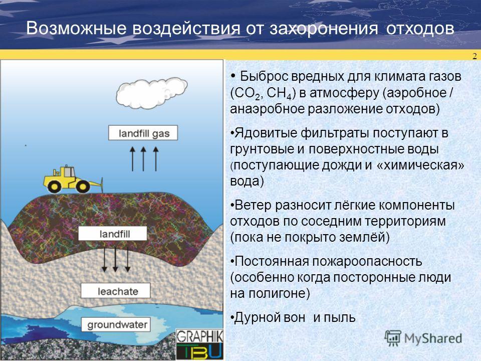 2 Возможные воздействия от захоронения отходов Быброс вредных для климата газов (CO 2, CH 4 ) в атмосферу (аэробное / анаэробное разложение отходов) Ядовитые фильтраты поступают в грунтовые и поверхностные воды ( поступающие дожди и «химическая» вода