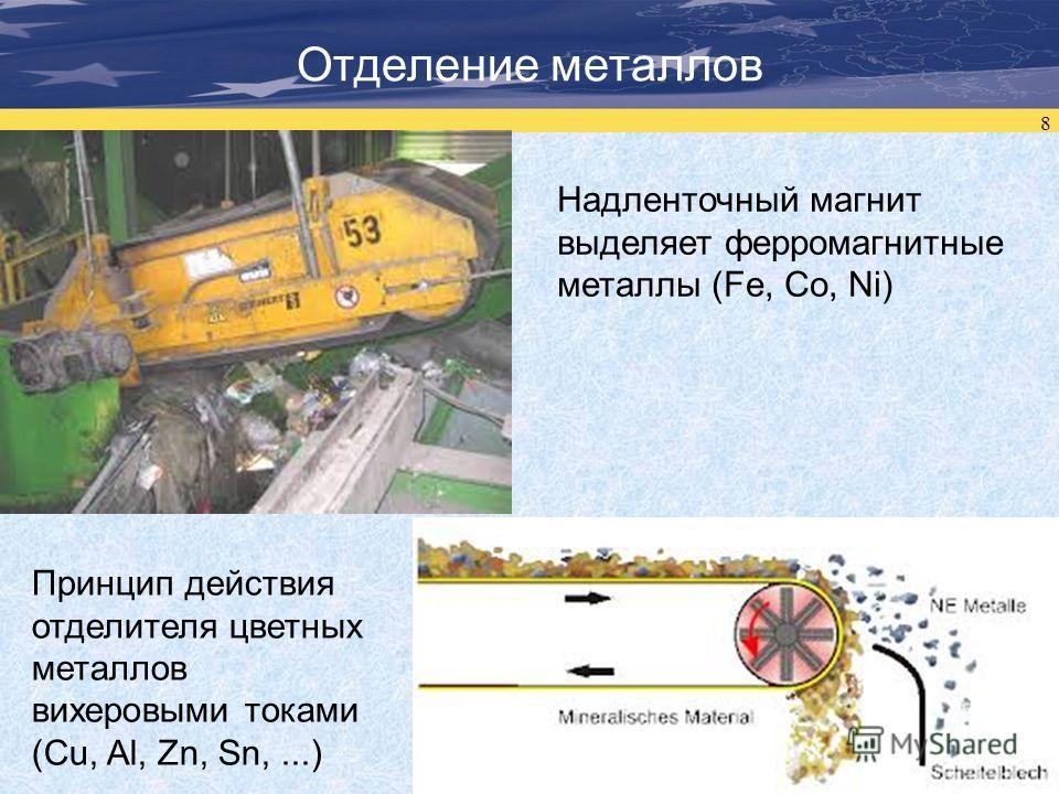 8 Отделение металлов Надленточный магнит выделяет ферромагнитные металлы (Fe, Co, Ni) Принцип действия отделителя цветных металлов вихеровыми токами (Cu, Al, Zn, Sn,...)