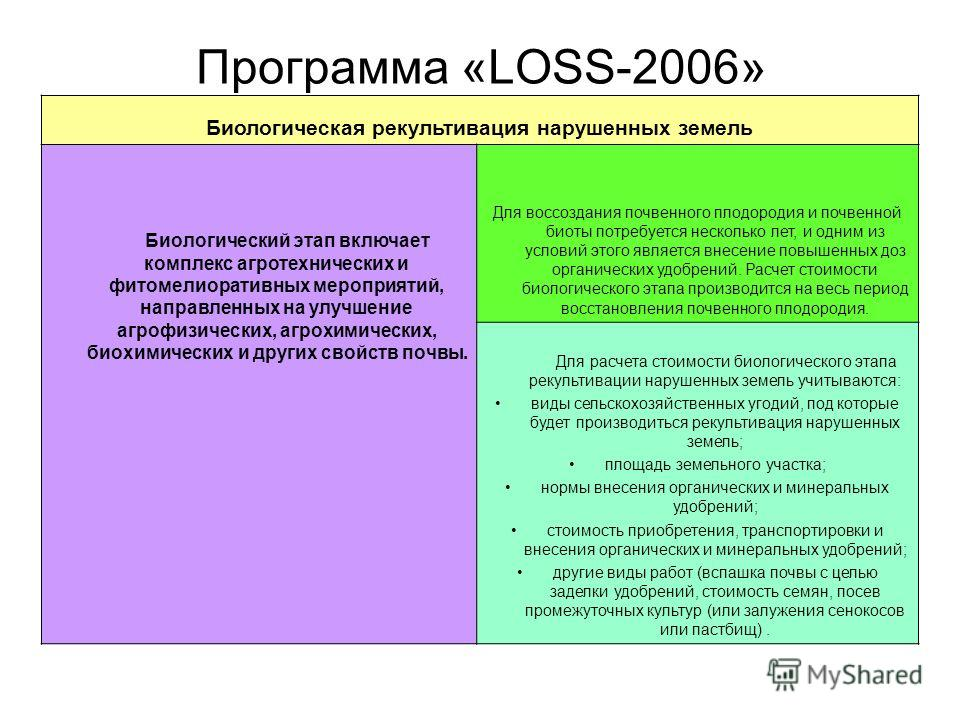 Биологическая рекультивация нарушенных земель Биологический этап включает комплекс агротехнических и фитомелиоративных мероприятий, направленных на улучшение агрофизических, агрохимических, биохимических и других свойств почвы. Для воссоздания почвен