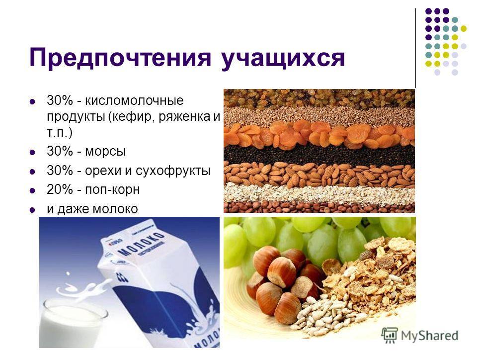 Предпочтения учащихся 30% - кисломолочные продукты (кефир, ряженка и т.п.) 30% - морсы 30% - орехи и сухофрукты 20% - поп-корн и даже молоко