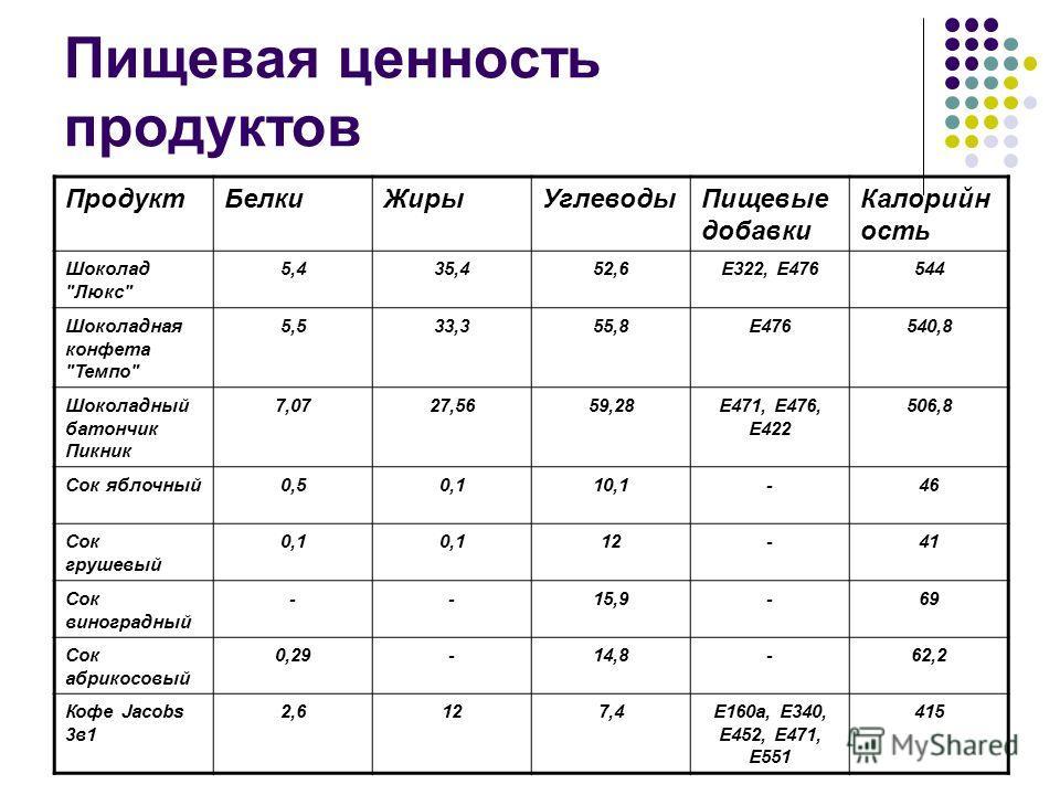 Пищевая ценность продуктов Продукт БелкиЖиры УглеводыПищевые добавки Калорийн ость Шоколад