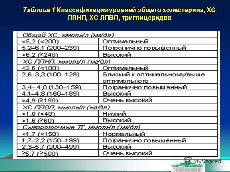 Таблица 1 Классификация уровней общего холестерина, ХС ЛПНП, ХС ЛПВП, триглицеридов