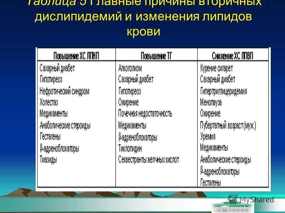 Таблица 5 Главные причины вторичних дислипидемий и изменения липидовв крови