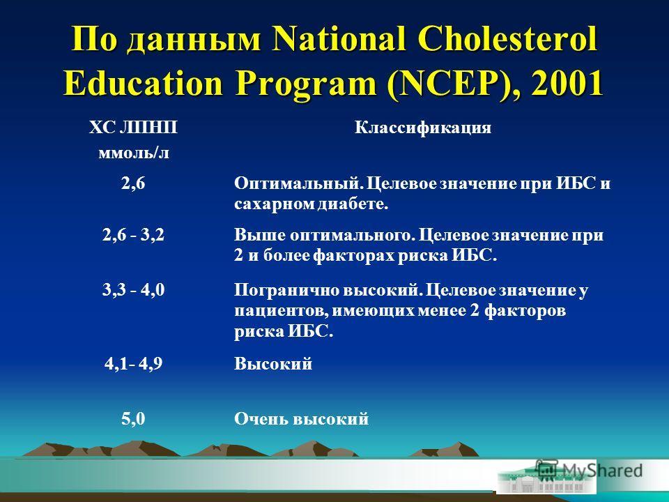 По данным National Cholesterol Education Program (NCEP), 2001 ХС ЛПНП ммоль/л Классификация 2,6Оптимальный. Целевое значение при ИБС и сахарном диабете. 2,6 - 3,2Выше оптимального. Целевое значение при 2 и более факторах риска ИБС. 3,3 - 4,0Пограничн