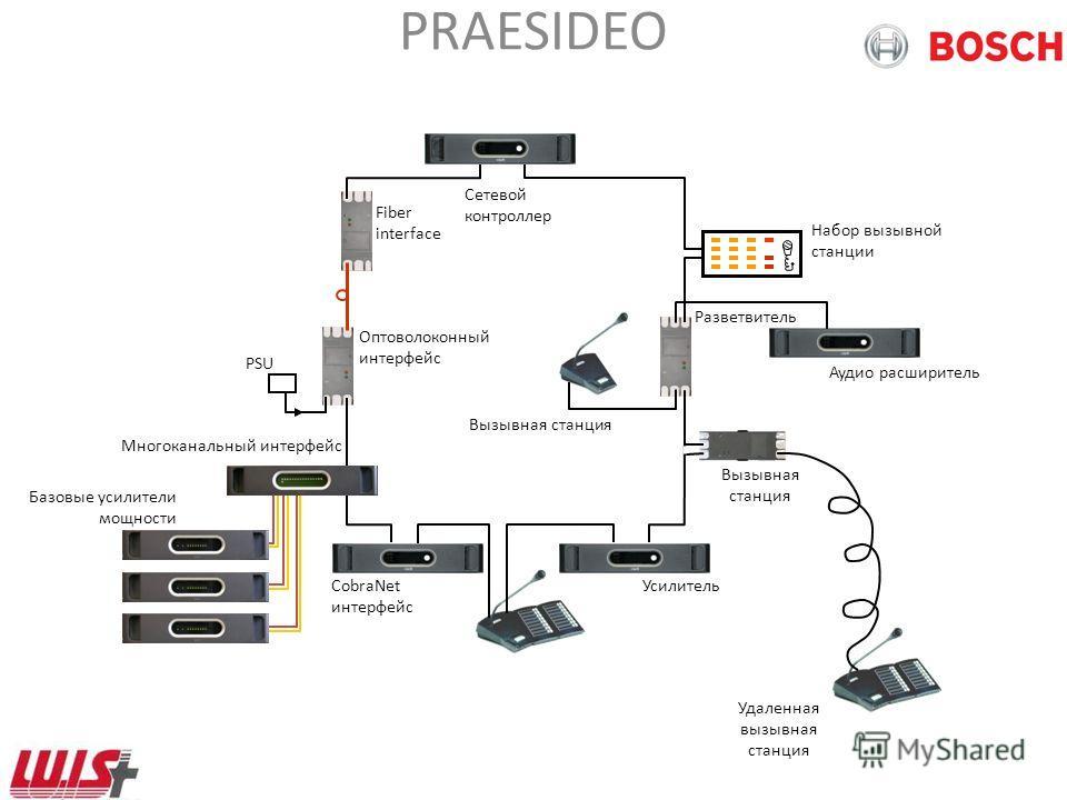 PRAESIDEO D > 50 m стекловолокно PSU FIN PSU FIN оптоволоконный интерфейс