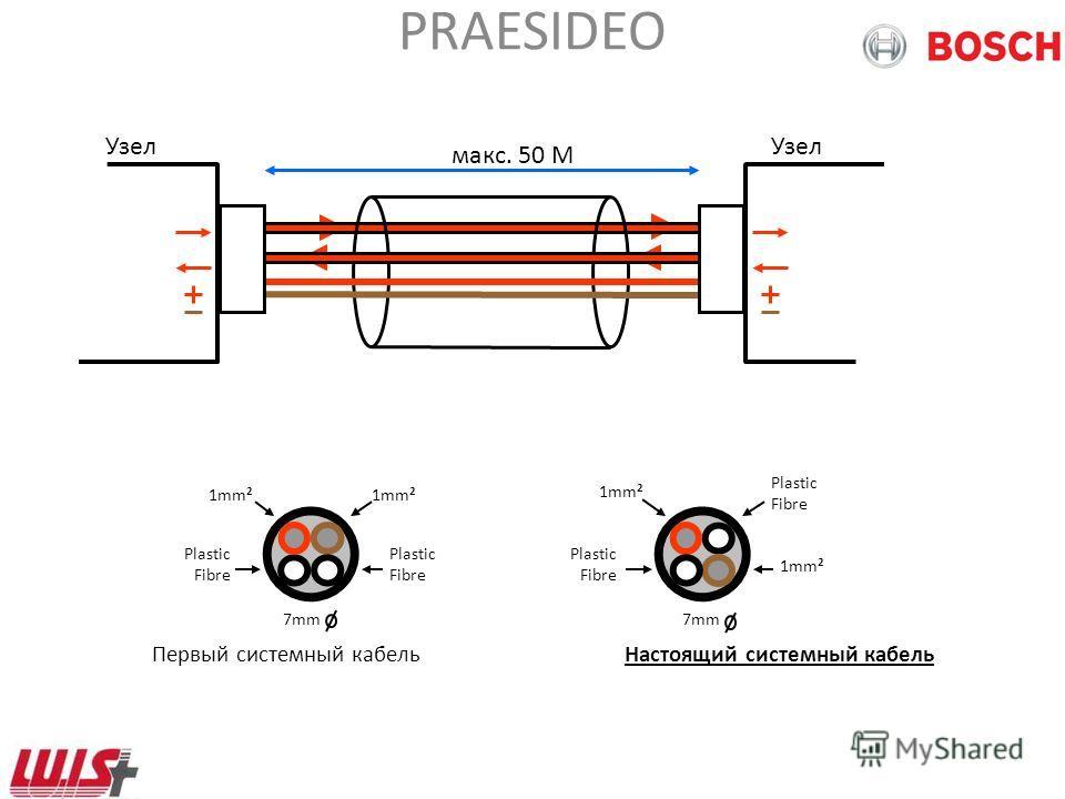 PRAESIDEO NCO Не замкнутая ветвь !!