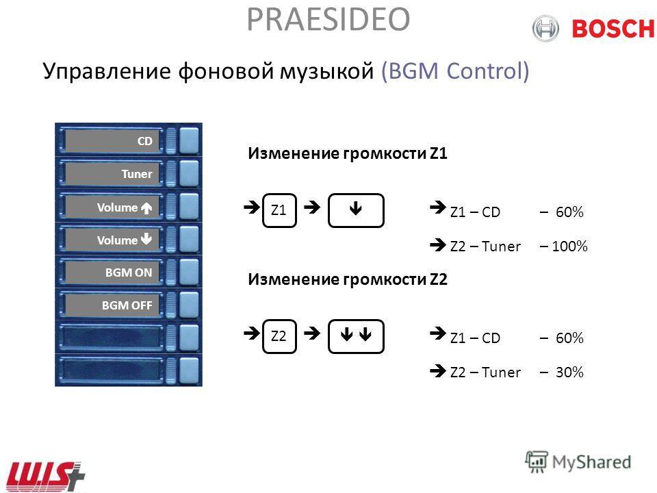 PRAESIDEO Управление фоновой музыкой (BGM Control) CD Tuner Volume BGM ON BGM OFF Выбор источника музыки, Z1 – CD– 100% Z2 – Tuner– 100% Z1 Z2 CD Tuner Zone 1 – CD Zone 2 - Tuner