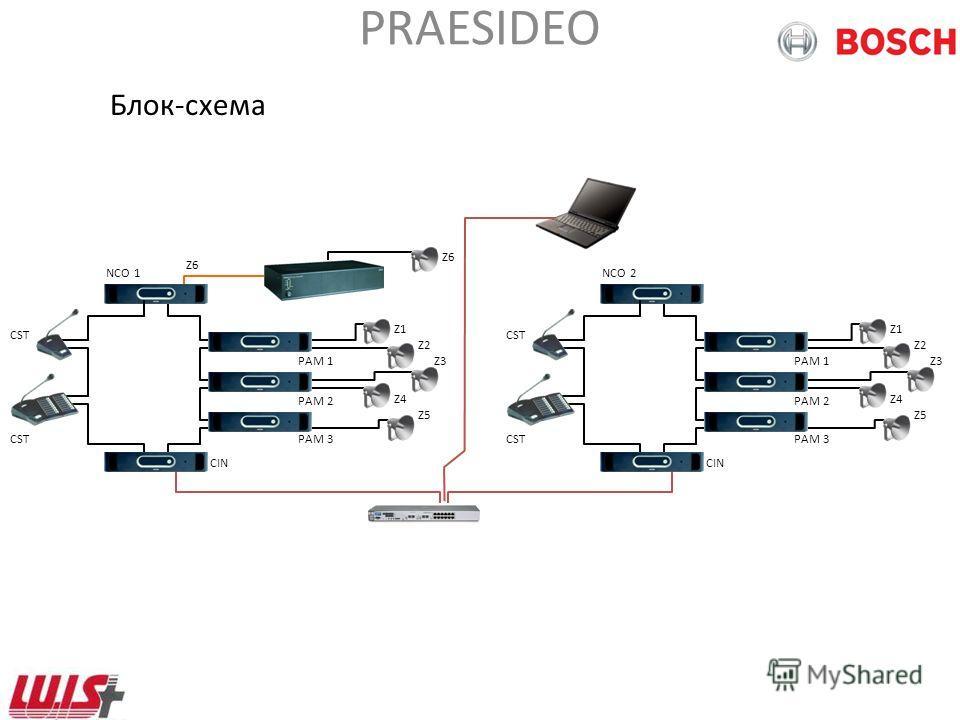 PRAESIDEO CobraNet интерфейс Подключение 4-х аудио входных и 4-х аудио выходных каналов к каналам сети CobraNet Межсоединение нескольких раздельных систем Praesideo Подключение к оборудованию других производителей, имеющих в линейке устройства с инте