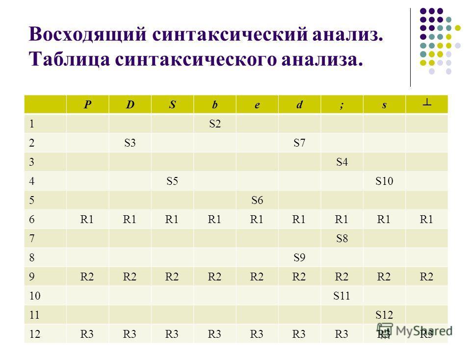 Восходящий синтаксический анализ. Таблица синтаксического анализа. PDSbed;s 1S2 2S3S7 3S4 4S5S10 5S6 6R1 7S8 8S9 9R2 10S11 11S12 12R3