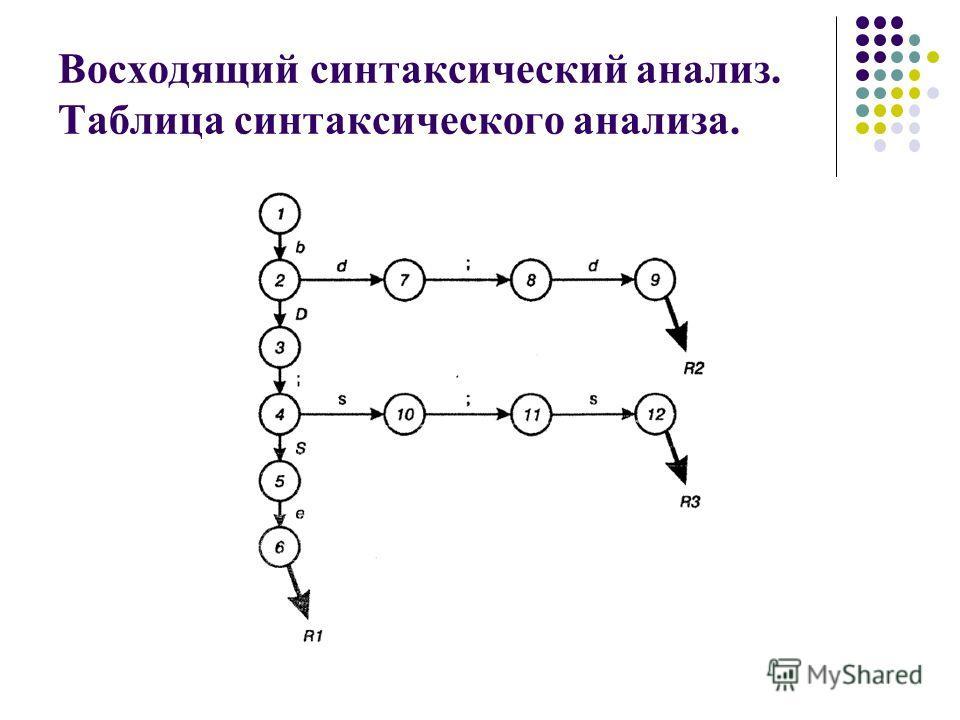 Восходящий синтаксический анализ. Таблица синтаксического анализа.