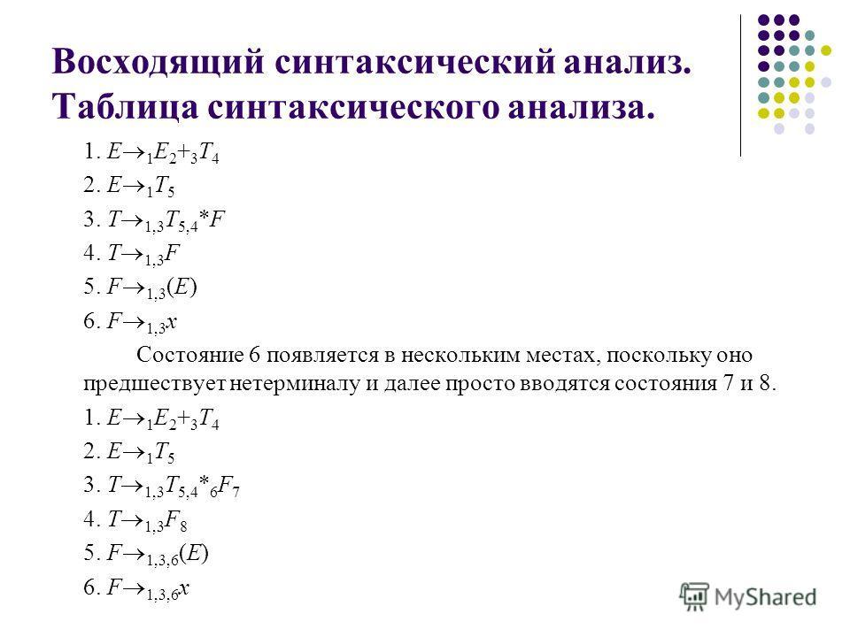 Восходящий синтаксический анализ. Таблица синтаксического анализа. 1. E 1 E 2 + 3 T 4 2. E 1 T 5 3. T 1,3 T 5,4 *F 4. T 1,3 F 5. F 1,3 (E) 6. F 1,3 x Состояние 6 появляется в нескольким местах, поскольку оно предшествует не терминалу и далее просто в