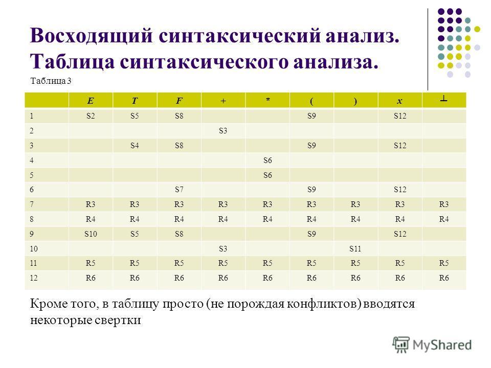 Восходящий синтаксический анализ. Таблица синтаксического анализа. ETF+*()x 1S2S5S8S9S12 2S3 3S4S8S9S12 4S6 5 6S7S9S12 7R3 8R4 9S10S5S8S9S12 10S3S11 11R5 12R6 Кроме того, в таблицу просто (не порождая конфликтов) вводятся некоторые свертки Таблица 3