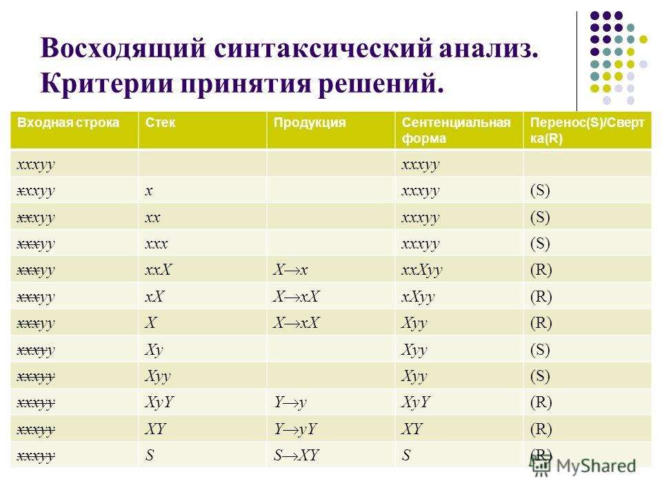 Восходящий синтаксический анализ. Критерии принятия решений. Входная строка СтекПродукция Сентенциальная форма Перенос(S)/Сверт ка(R) xxxyy x (S) xxxyyxxxxxyy(S) xxxyyxxxxxxyy(S) xxxyyxxX X x xxXyy(R) xxxyyxX X xX xXyy(R) xxxyyX X xX Xyy(R) xxxyyXyXy