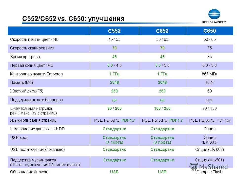 C552/C652 vs. C650: улучшения C552C652C650 Скорость печати цвет / ЧБ45 / 5550 / 65 Скорость сканирования 78 75 Время прогрева 45 85 Первая копия цвет / ЧБ6.0 / 4.35.5 / 3.86.0 / 3.8 Контроллер печати Emperon1 ГГц 867 МГц Память (Мб)2048 1024 Жесткий