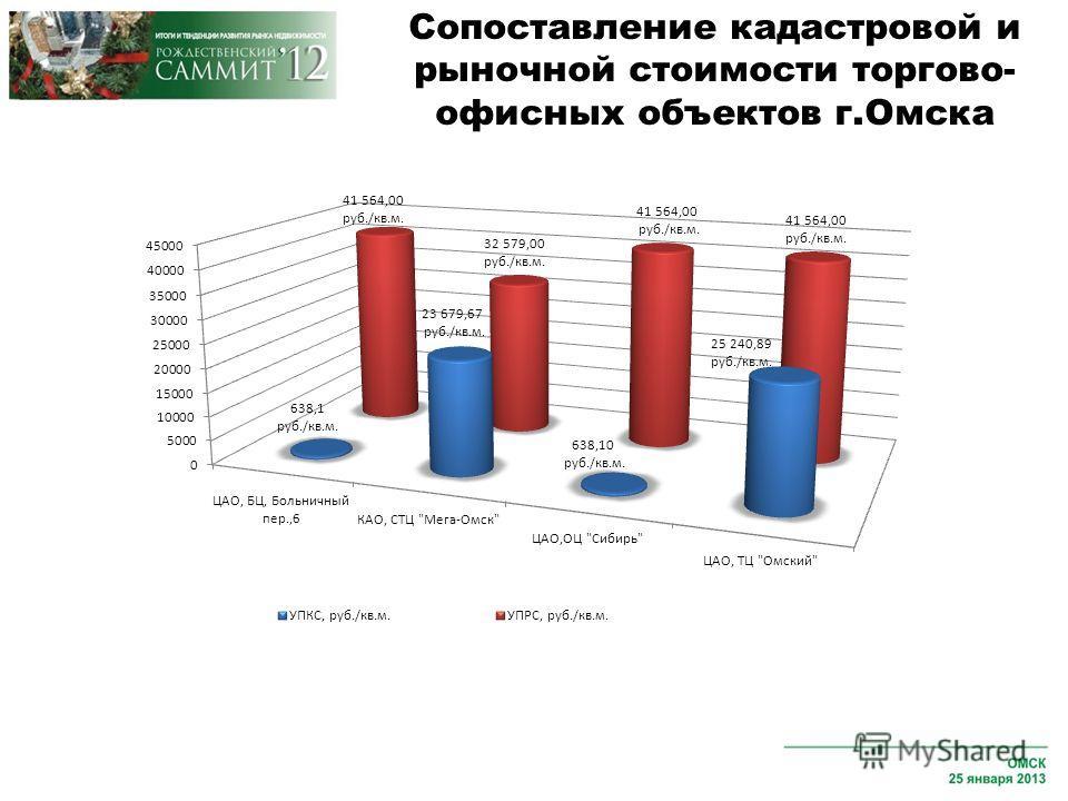 Сопоставление кадастровой и рыночной стоимости торгово- офисных объектов г.Омска