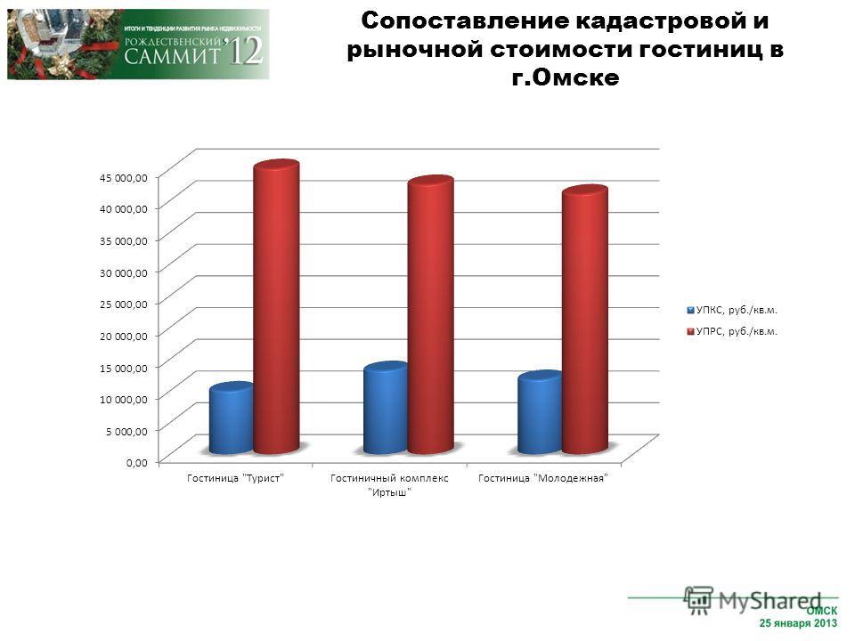 Сопоставление кадастровой и рыночной стоимости гостиниц в г.Омске
