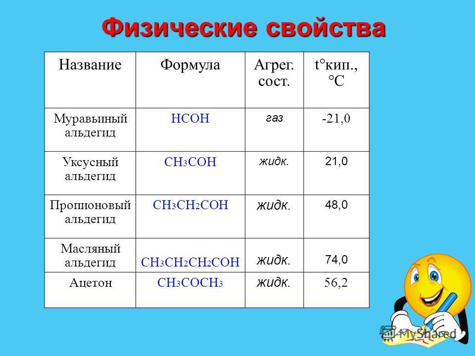 Физические свойства Название ФормулаАгрег. сост. t кип., C Муравьиный альдегид HCOH газ -21,0 Уксусный альдегид CH 3 COH жидк.21,0 Пропионовый альдегид CH 3 CH 2 COH жидк. 48,0 Масляный альдегидCH 3 CH 2 CH 2 COH жидк. 74,0 АцетонСH 3 COCH 3 жидк. 56