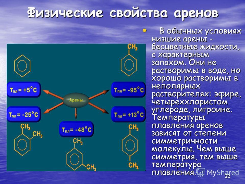 23 Физические свойства аренов В обычных условиях низшие арены - бесцветные жидкости, с характерным запахом. Они не растворимы в воде, но хорошо растворимы в неполярных растворителях: эфире, четыреххлористом углероде, лигроине. Температуры плавления а