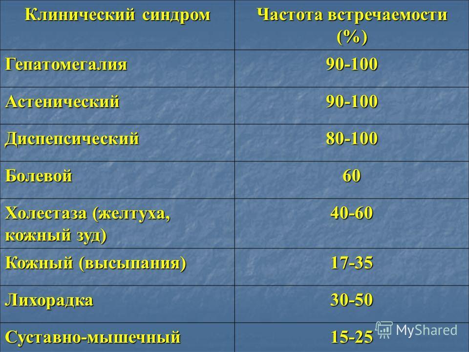 Клинический синдром Частота встречаемости (%) Гепатомегалия90-100 Астенический90-100 Диспепсический80-100 Болевой60 Холестаза (желтуха, кожный зуд) 40-60 Кожный (высыпания) 17-35 Лихорадка30-50 Суставно-мышечный15-25