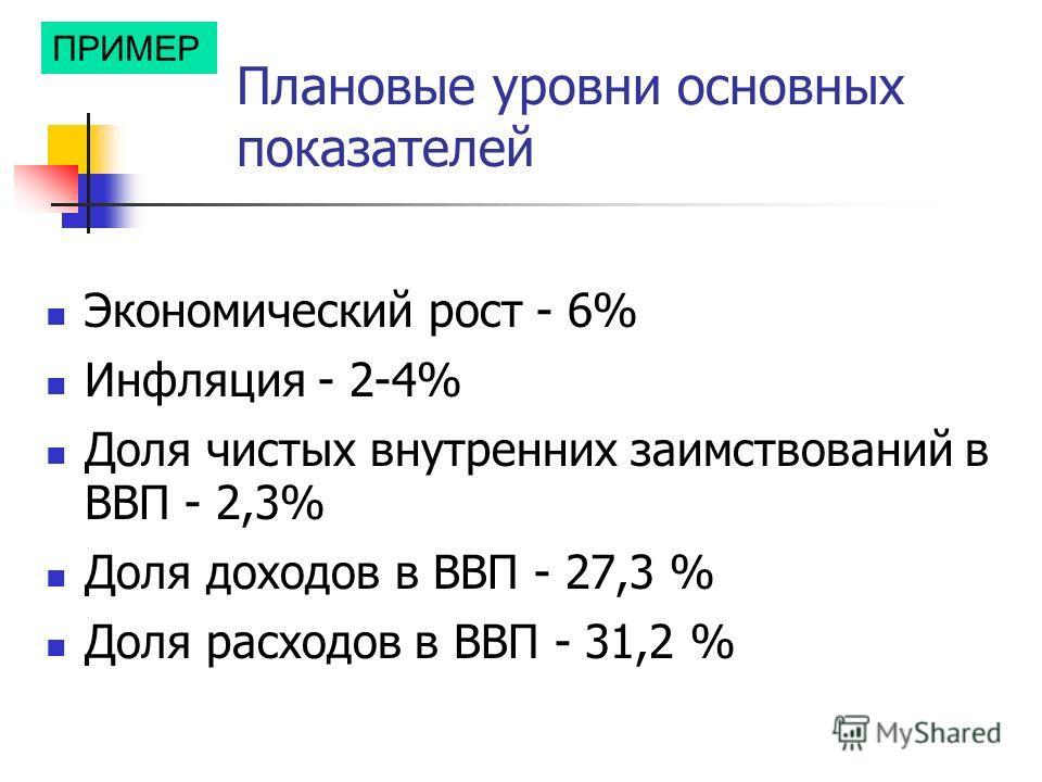Плановые уровни основных показателей Экономический рост - 6% Инфляция - 2-4% Доля чистых внутренних заимствований в ВВП - 2,3% Доля доходов в ВВП - 27,3 % Доля расходов в ВВП - 31,2 % ПРИМЕР