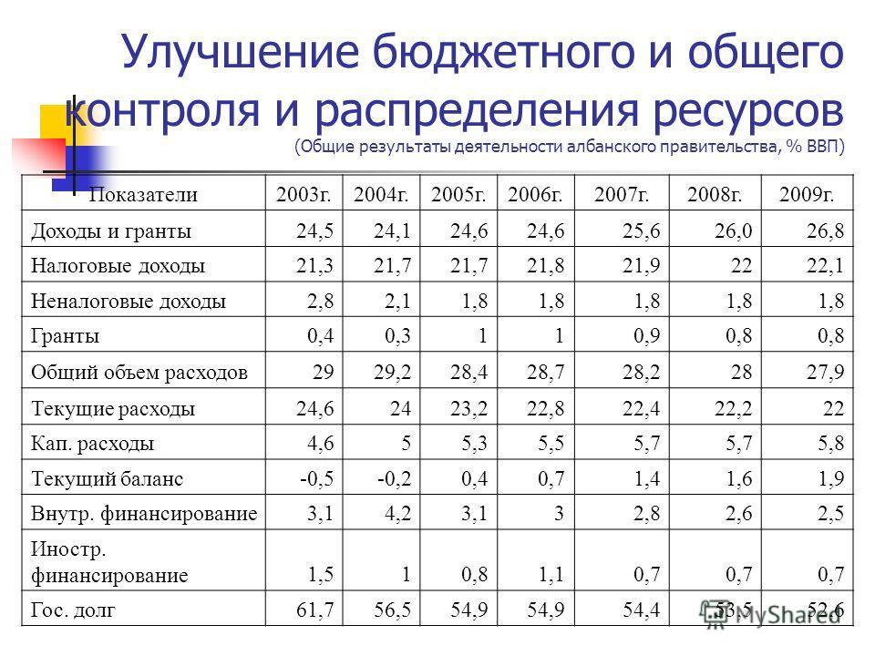 Улучшение бюджетного и общего контроля и распределения ресурсов (Общие результаты деятельности албанского правительства, % ВВП) Показатели2003г.2004г.2005г.2006г.2007г.2008г.2009г. Доходы и гранты24,524,124,6 25,626,026,8 Налоговые доходы21,321,7 21,
