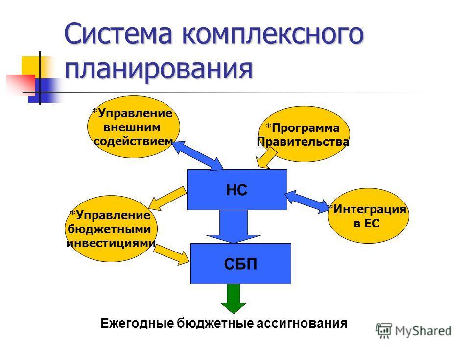 Система комплексного планирования *Программа Правительства НС СБП *Управление внешним содействием *Управление бюджетными инвестициями *Интеграция в ЕС Ежегодные бюджетные ассигнования
