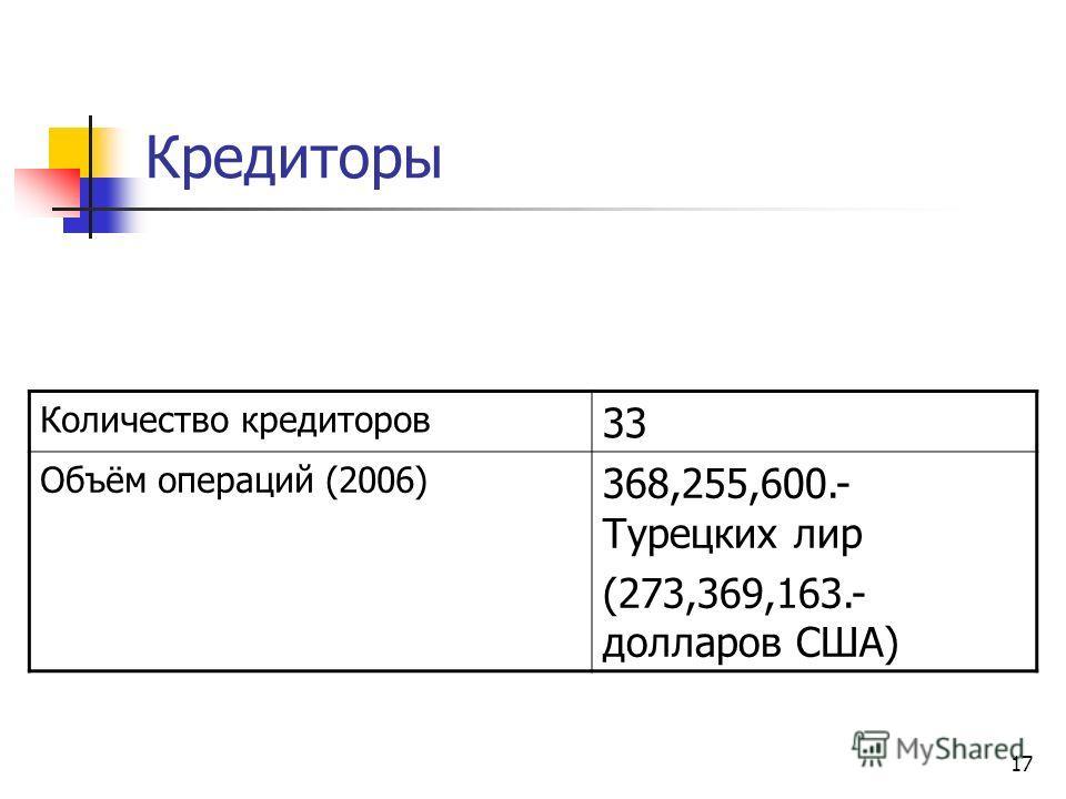 17 Кредиторы Количество кредиторов 33 Объём операций (2006) 368,255,600.- Турецких лир (273,369,163.- долларов США)