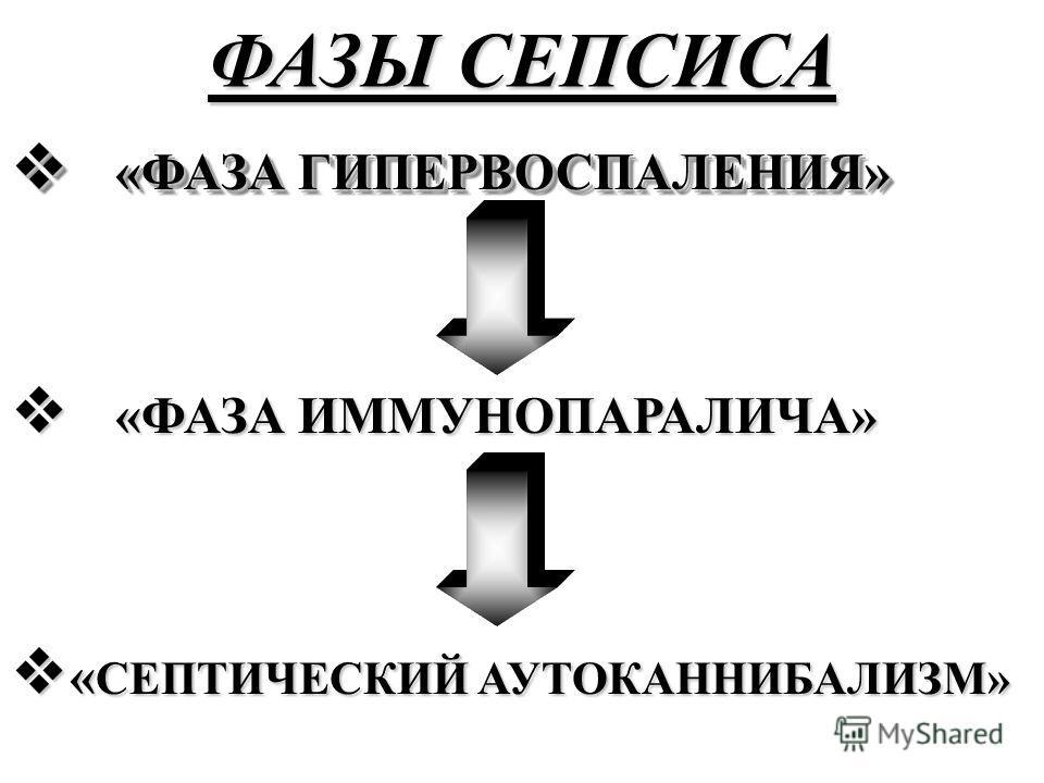 ФАЗЫ СЕПСИСА «ФАЗА ГИПЕРВОСПАЛЕНИЯ» «ФАЗА ГИПЕРВОСПАЛЕНИЯ» «ФАЗА ИММУНОПАРАЛИЧА» «ФАЗА ИММУНОПАРАЛИЧА» « СЕПТИЧЕСКИЙ АУТОКАННИБАЛИЗМ» « СЕПТИЧЕСКИЙ АУТОКАННИБАЛИЗМ»