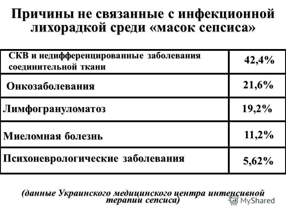 Причины не связанные с инфекционной лихорадкой среди «масок сепсиса» (данные Украинского медицинского центра интенсивной терапии сепсиса) 42,4% 21,6% 19,2% 11,2% 5,62% СКВ и недифференцированные заболевания соединительной ткани Онкозаболевания Лимфог