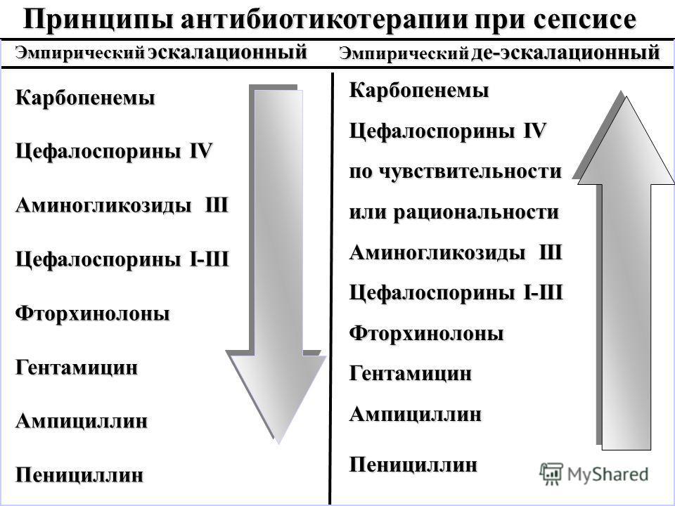 Принципы антибиотикотерапии при сепсисе Эмпирический эскалационный Эмпирический де-эскалационный Карбопенемы Цефалоспорины IV Аминогликозиды III Цефалоспорины I-III ФторхинолоныГентамицинАмпициллинПенициллин Карбопенемы Цефалоспорины IV по чувствител