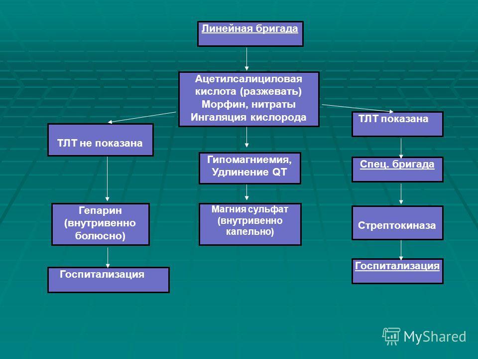 Линейная бригада Ацетилсалициловая кислота (разжевать) Морфин, нитраты Ингаляция кислорода Спец. бригада Госпитализация Стрептокиназа ТЛТ показана Гепарин (внутривенно болюсно) Магния сульфат (внутривенно капельно) ТЛТ не показана Гипомагниемия, Удли