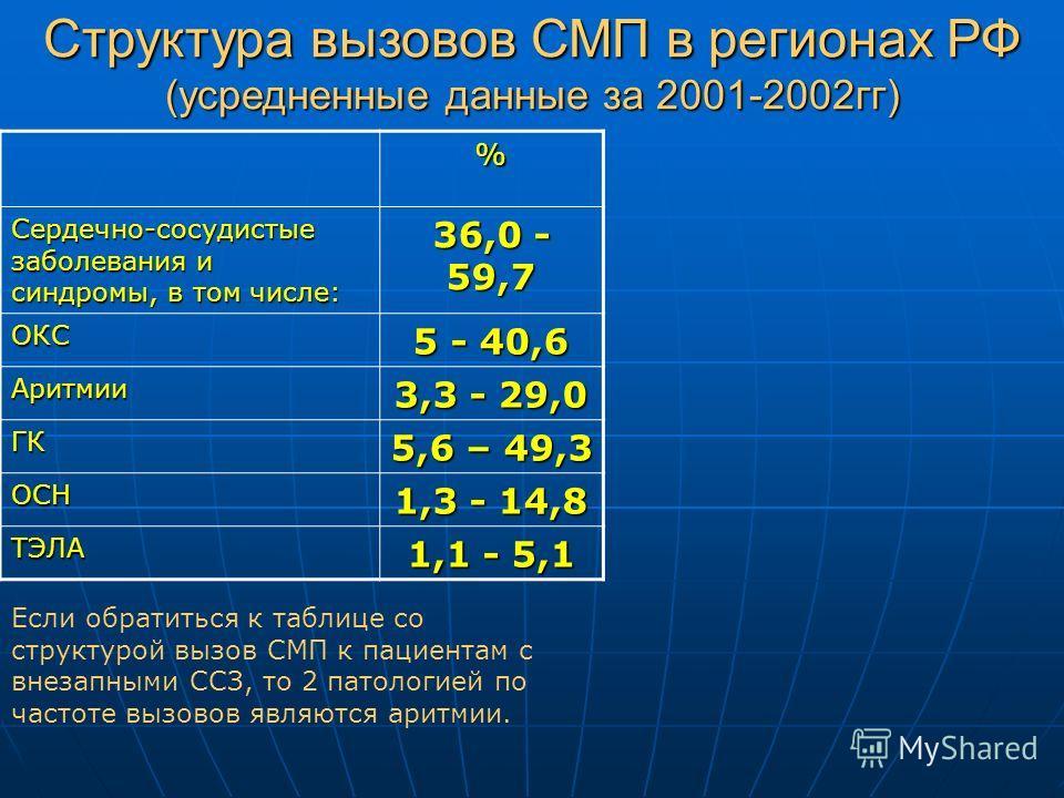 % Сердечно-сосудистые заболевания и синдромы, в том числе: 36,0 - 59,7 ОКС 5 - 40,6 Аритмии 3,3 - 29,0 ГК 5,6 – 49,3 ОСН 1,3 - 14,8 ТЭЛА 1,1 - 5,1 Структура вызовов СМП в регионах РФ (усредненные данные за 2001-2002гг) Если обратиться к таблице со ст