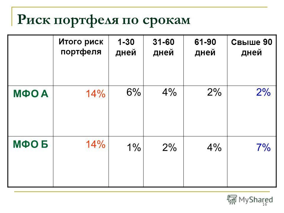 16 Риск портфеля по срокам Итого риск портфеля 1-30 дней 31-60 дней 61-90 дней Свыше 90 дней МФО A14% МФО Б14% 6% 1% 4% 2% 4% 2% 7%