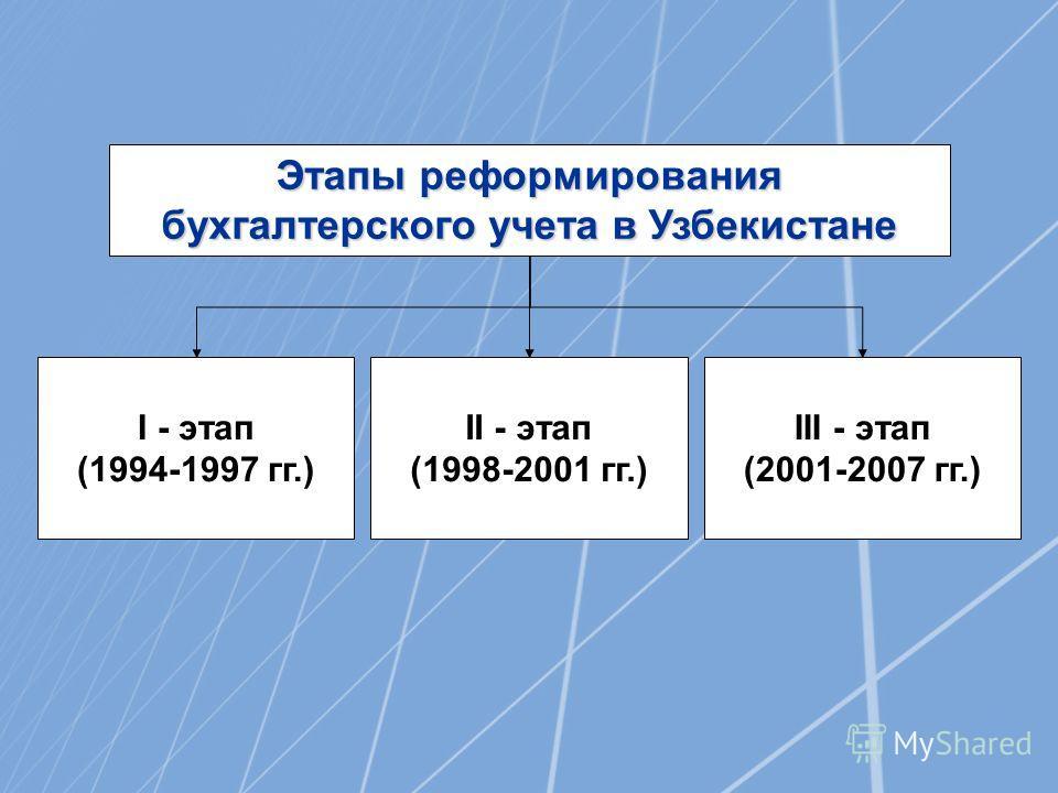Этапы реформирования бухгалтерского учета в Узбекистане I - этап (1994-1997 гг.) II - этап (1998-2001 гг.) III - этап (2001-2007 гг.)
