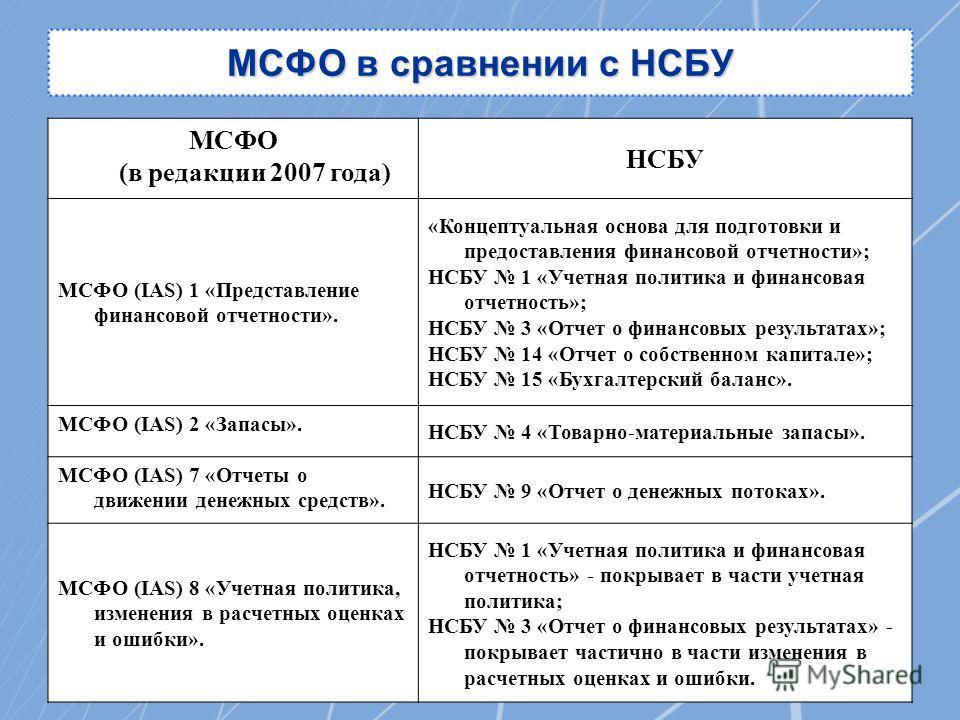 МСФО в сравнении с НСБУ МСФО (в редакции 2007 года) НСБУ МСФО (IAS) 1 «Представление финансовой отчетности». «Концептуальная основа для подготовки и предоставления финансовой отчетности»; НСБУ 1 «Учетная политика и финансовая отчетность»; НСБУ 3 «Отч