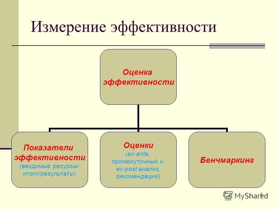 6 Измерение эффективности Оценка эффективности Показатели эффективности (вводимые ресурсы/ итоги/результаты) Оценки (ex-ante, промежуточный и ex-post анализ, рекомендации) Бенчмаркинг