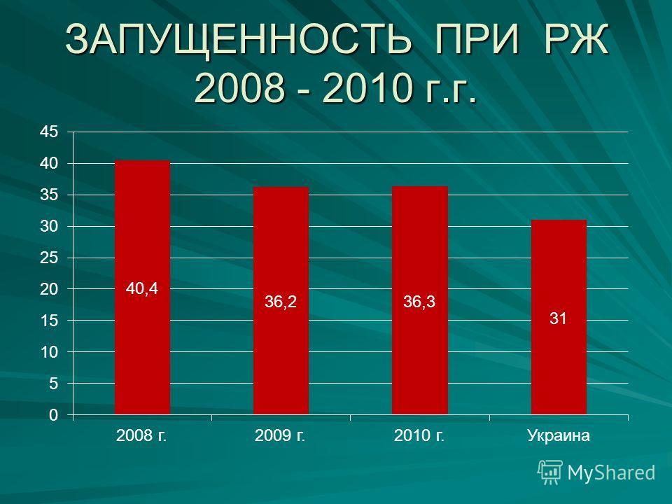 ЗАПУЩЕННОСТЬ ПРИ РЖ 2008 - 2010 г.г.