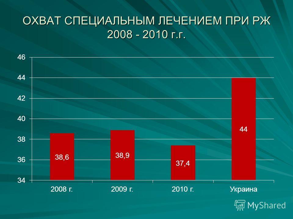ОХВАТ СПЕЦИАЛЬНЫМ ЛЕЧЕНИЕМ ПРИ РЖ 2008 - 2010 г.г.