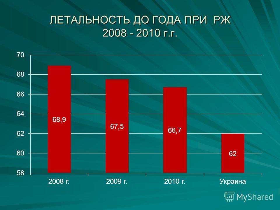 ЛЕТАЛЬНОСТЬ ДО ГОДА ПРИ РЖ 2008 - 2010 г.г.