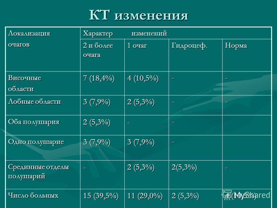 КТ изменения Локализацияочагов Характер изменений 2 и более очага 1 очаг Гидроцеф.Норма Височныеобласти 7 (18,4%) 4 (10,5%) -- Лобные области 3 (7,9%) 2 (5,3%) -- Оба полушария 2 (5,3%) -- Одно полушарие 3 (7,9%) - Срединные отделы полушарий - 2 (5,3