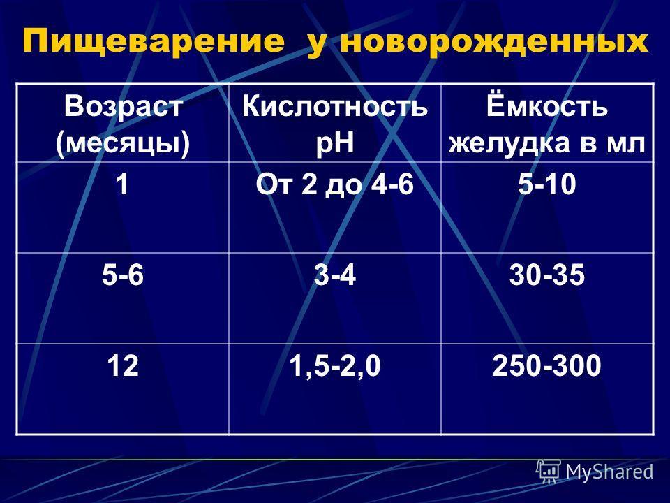 Возраст (месяцы) Кислотность рН Ёмкость желудка в мл 1От 2 до 4-65-10 5-63-430-35 121,5-2,0250-300