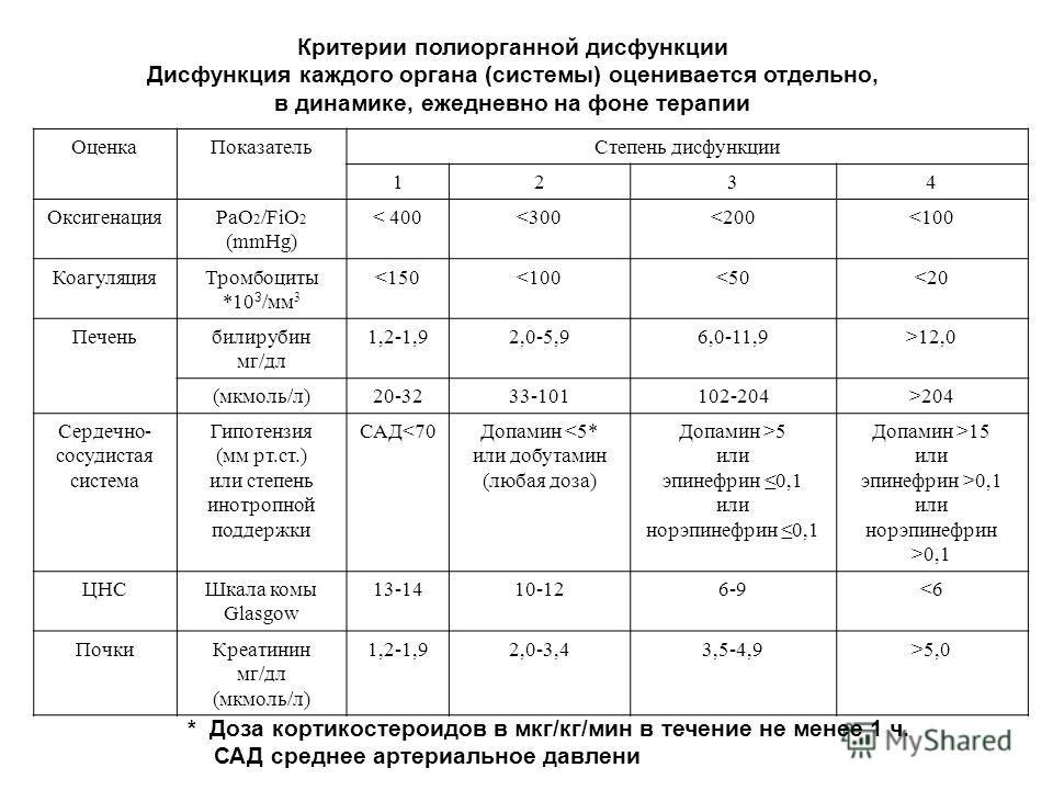 ОценкаПоказательСтепень дисфункции 1234 ОксигенацияРаО 2 /FiO 2 (mmHg) < 400