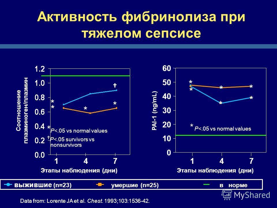 Активность фибринолиза при тяжелом сепсисе 147 Соотношение плазминоген/плазмин Этапы наблюдения (дни) * P