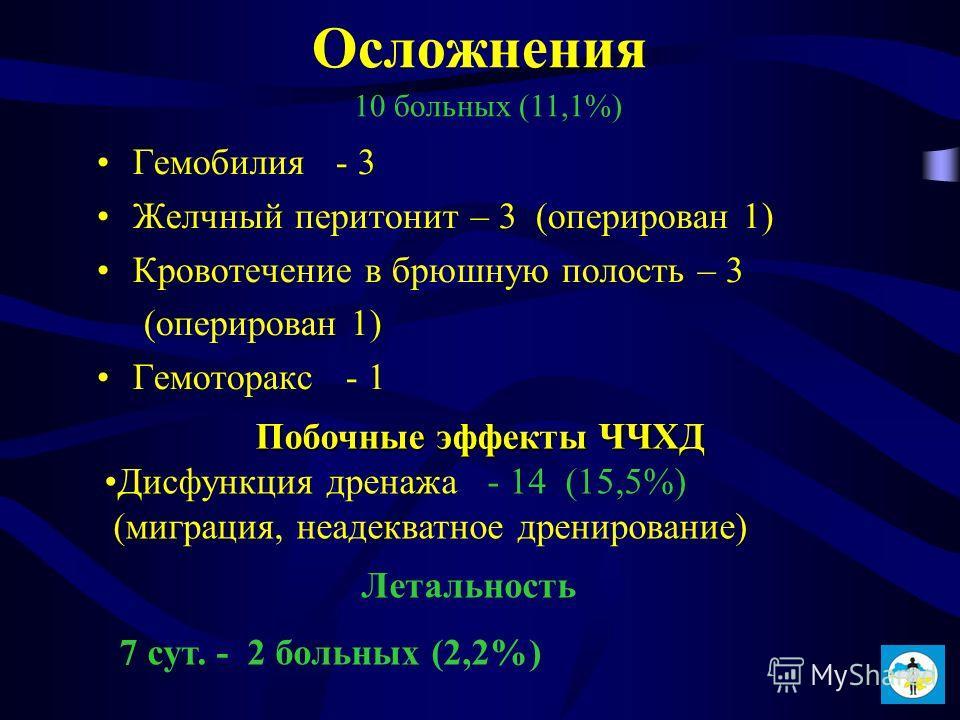 Осложнения Гемобилия - 3 Желчный перитонит – 3 (оперирован 1) Кровотечение в брюшную полость – 3 (оперирован 1) Гемоторакс - 1 Летальность 7 сут. - 2 больных (2,2%) Побочные эффекты ЧЧХД Дисфункция дренажа - 14 (15,5%) (миграция, неадекватное дрениро