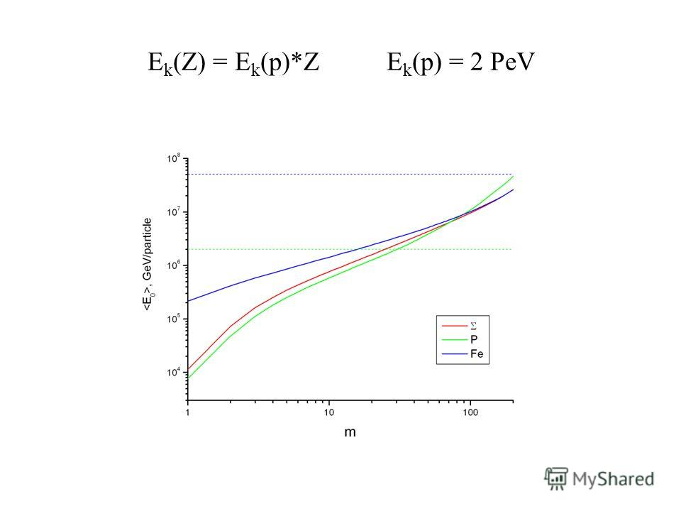 E k (Z) = E k (p)*Z E k (p) = 2 PeV