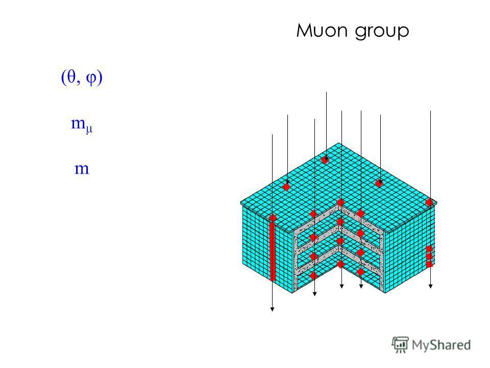 Muon group (θ, φ) m μ m